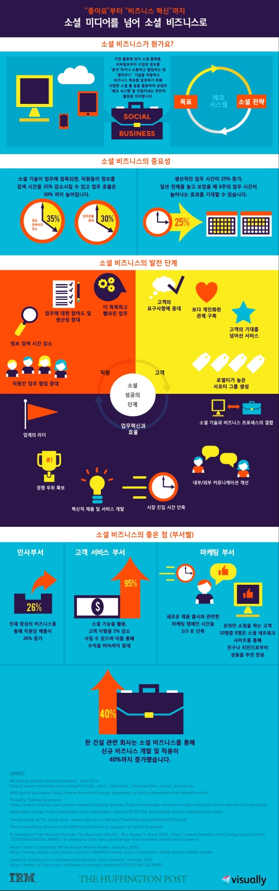 Beyond Social to Social Business-한글