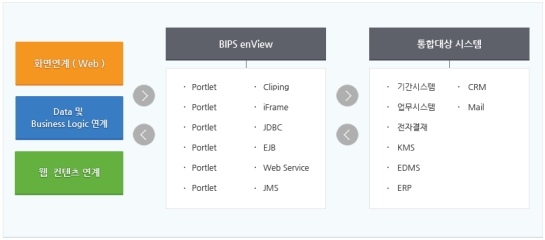 BIPS(Business Integration Platform Service) - enView