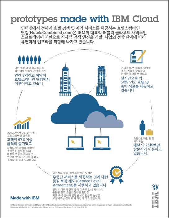 IBM SoftLayer_HotelsCombined.com 사례 인포그래픽