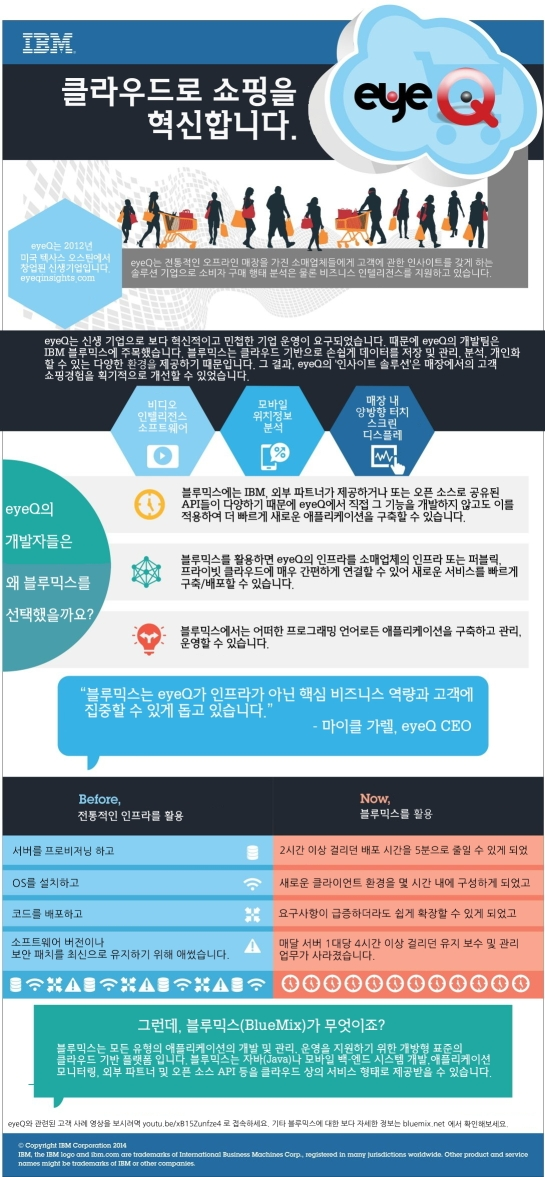 ★BlueMix_Ref_eyeQ_infographic_한글(수정)