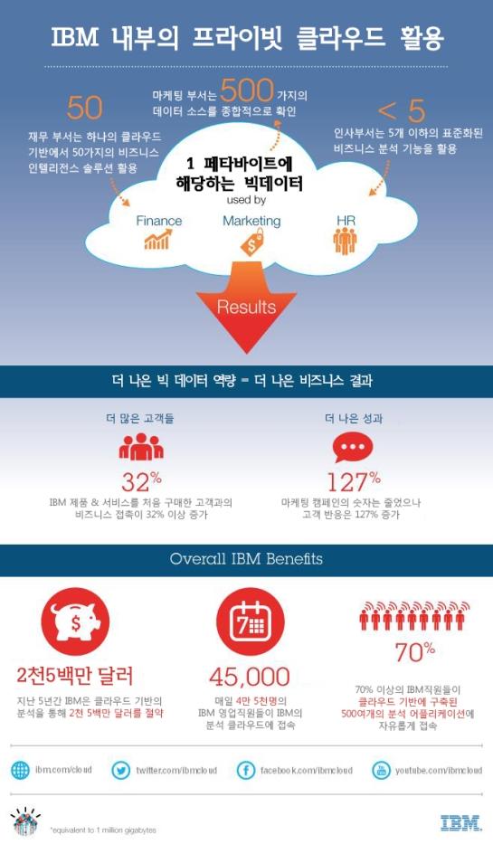 Korea60번대_IBM-내부의-프라이빗-클라우드-활용