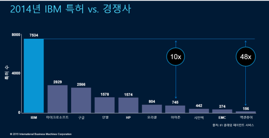 [그림1] 2014년 IBM 특허 수 vs 경쟁사