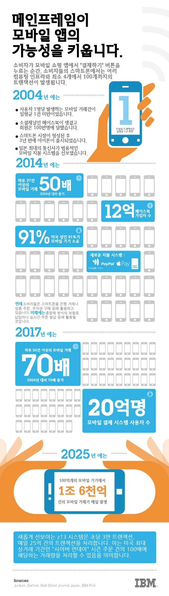 Mobile Transactions Infographic Color